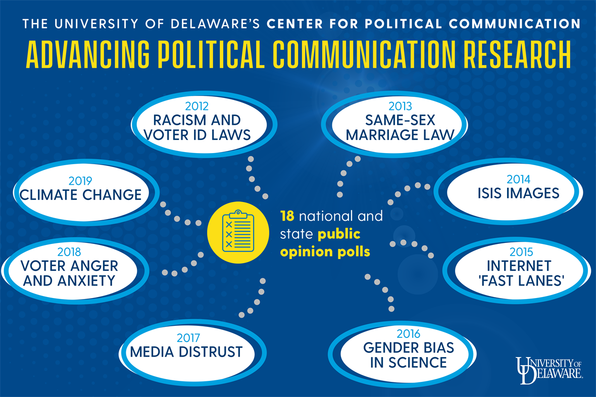 Infographic on Center Political Communication sponsored research, 2012 to 2019